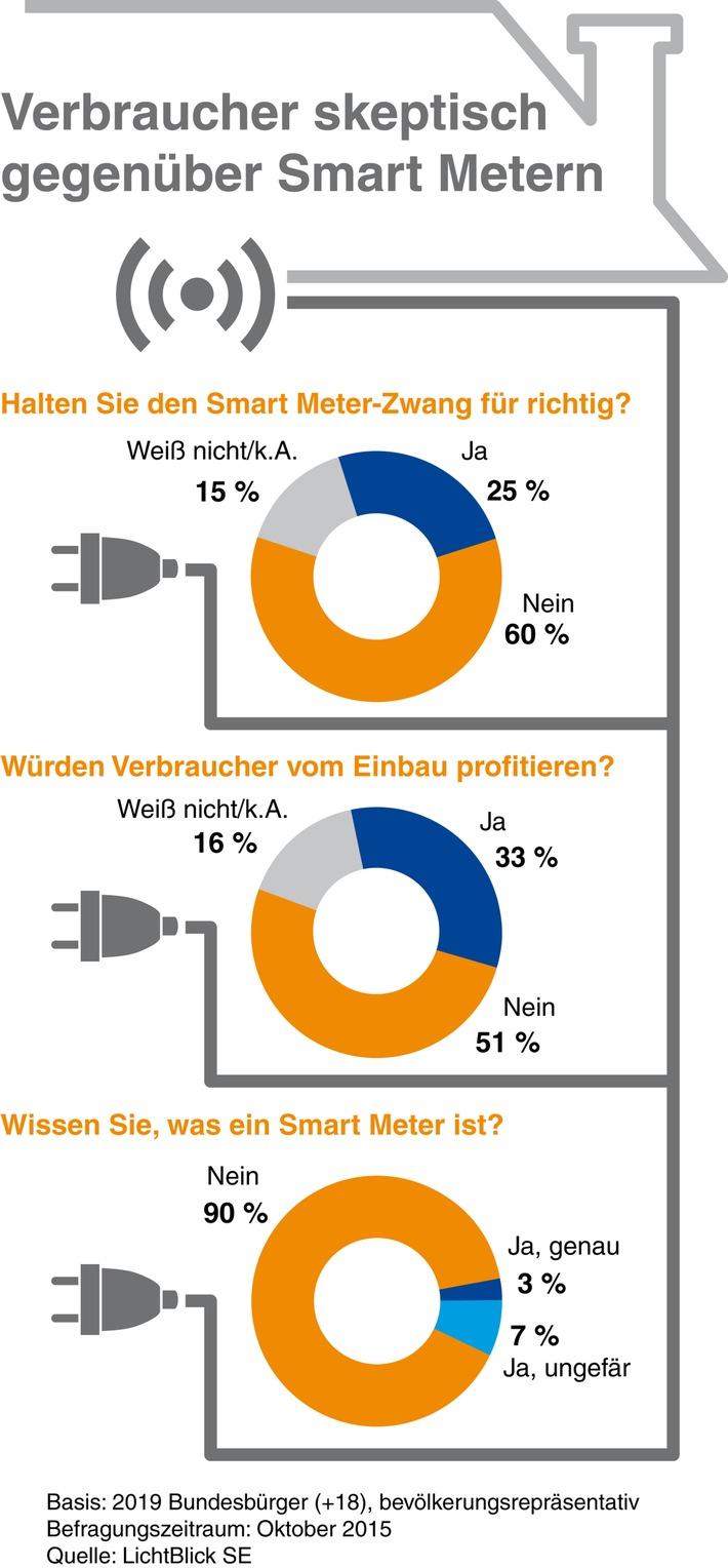 Verbraucher skeptisch gegenüber Smart Metern: 60 Prozent lehnen Einbaupflicht ab