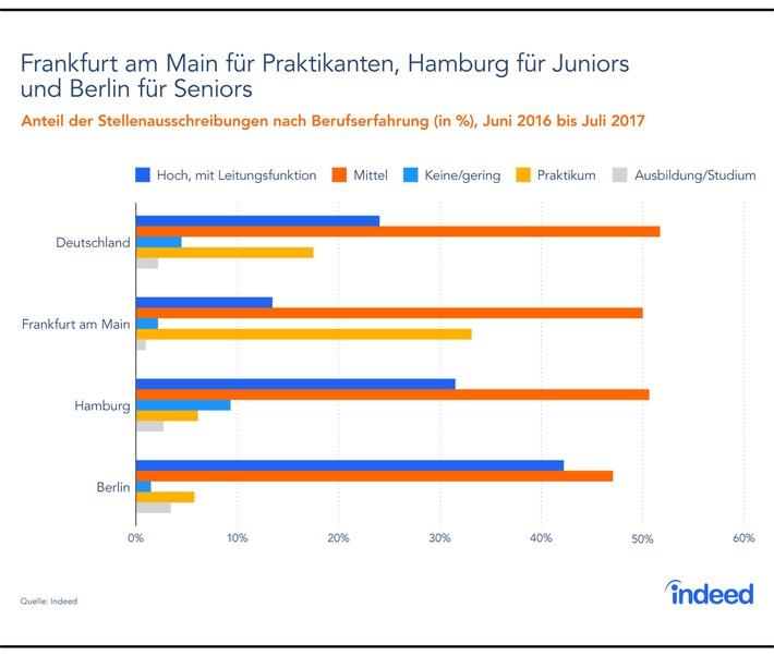 Indeed-Analyse: Wer in der Gaming-Branche arbeiten will, muss nach Frankfurt, Hamburg oder Berlin