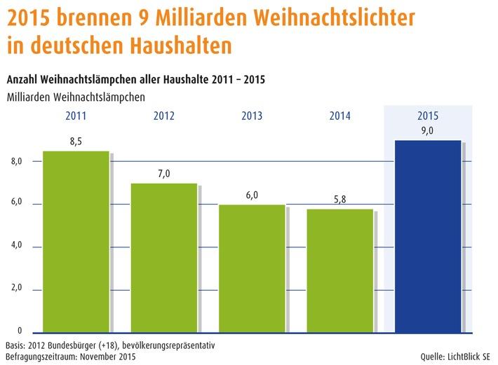 LichtBlick-Weihnachtsumfrage: Deutsche festlich wie nie / 9 Milliarden Lichtlein brennen