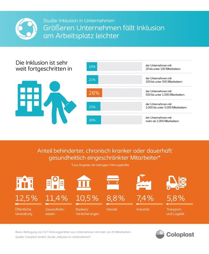Größeren Unternehmen fällt Inklusion am Arbeitsplatz leichter / Umfrage: Öffentliche Verwaltung hat höchste Inklusionsquote in Deutschland