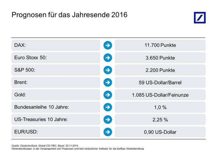 Kapitalmarktausblick 2016: Breite Streuung sorgt für Ruhe im Depot