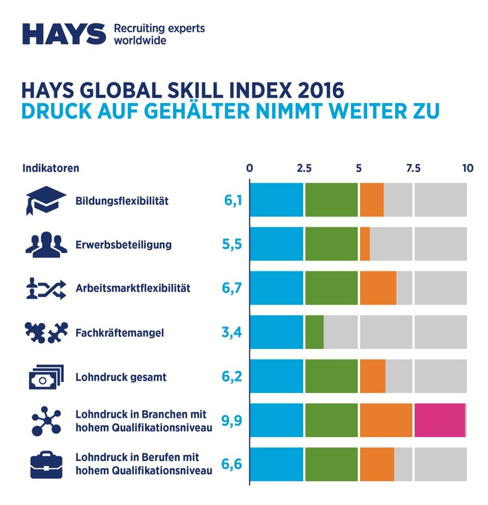Hays Global Skills Index 2016: Qualifikationslücke vergrößert sich weltweit / In Deutschland hoher Druck auf Gehälter
