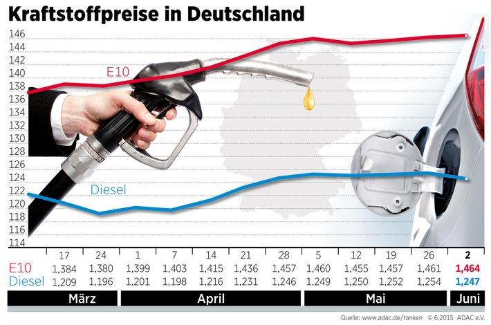 Benzin geringfügig teurer, Dieselpreis sinkt