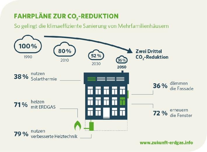 Studie: Zwei Drittel CO2-Reduktion im Gebäudebestand sind realistisch - Effizientes Heizen ist der wichtigste Schlüssel