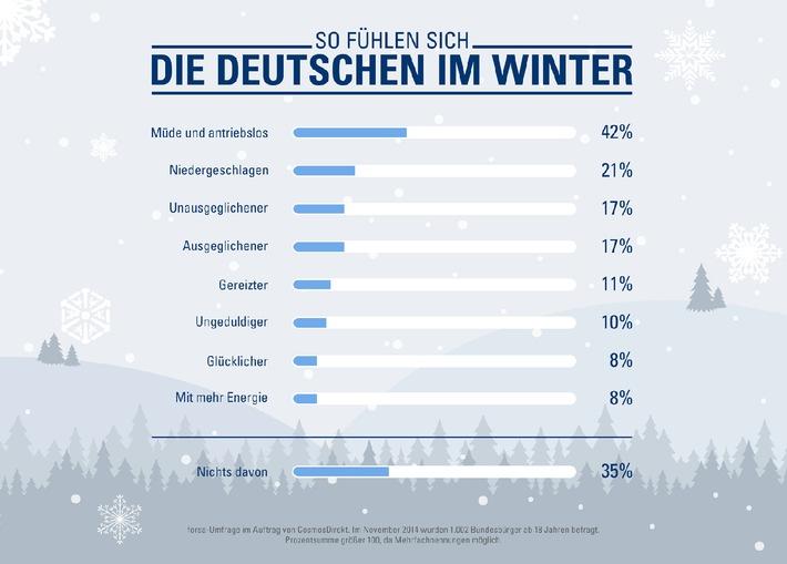"""""""Voller Tatendrang"""": Acht Prozent der Deutschen haben im Winter mehr Energie"""