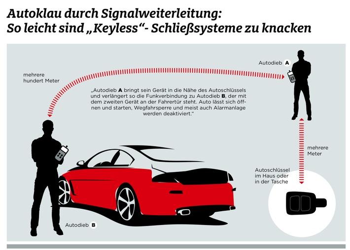 Autos mit Komfort-Schließsystem sind leichte Beute für Diebe / ADAC appelliert an Hersteller, wirksame Nachbesserungen zu entwickeln