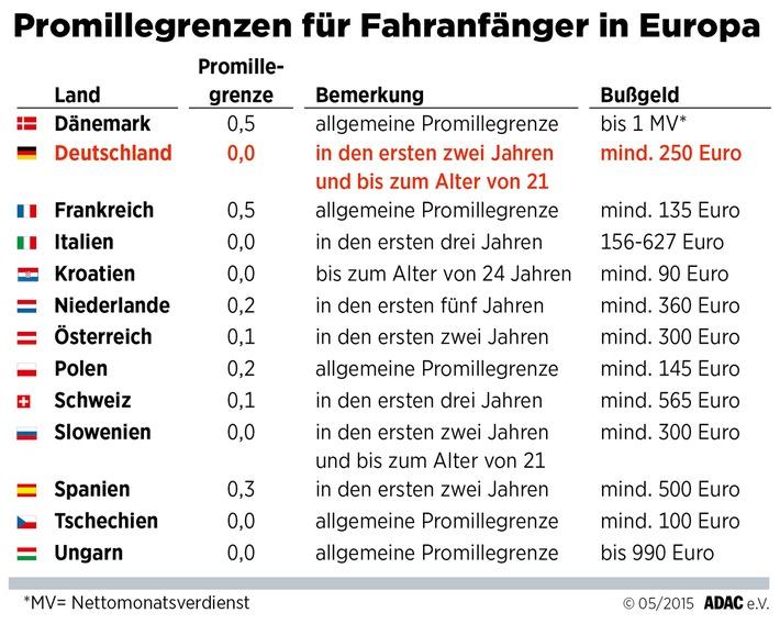 Strenge Regeln für Fahranfänger / In vielen europäischen Ländern gelten besondere Vorschriften bei Geschwindigkeit und Promillegrenze