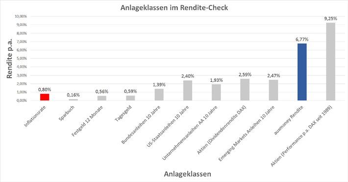 auxmoney-Rendite-Check: Crowdfunding gehört zu den attraktivsten Anlageklassen am gesamten Kapitalmarkt