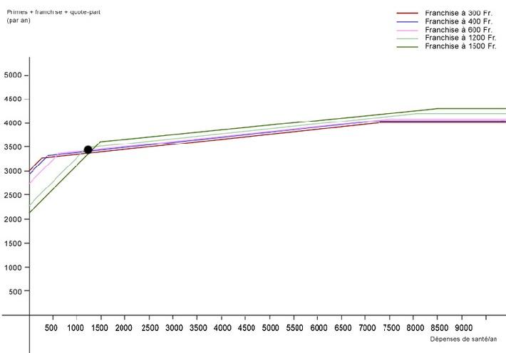 Primes maladie 2004 - Franchise: soit 300, soit 1500 francs