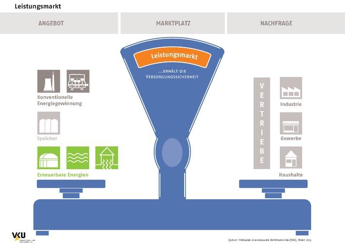 Verband kommunaler Unternehmen e.V. (VKU) stellt für Journalisten eine Auswahl an honorarfreien Infografiken zur Verfügung (GRAFIK)