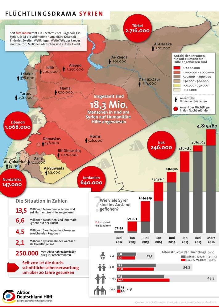 Fragiler Waffenstillstand und vertagter Gipfel sind nicht akzeptabel / Aktion Deutschland Hilft fordert schnelle Verbesserung der humanitären Lage in Syrien und auf der Fluchtroute