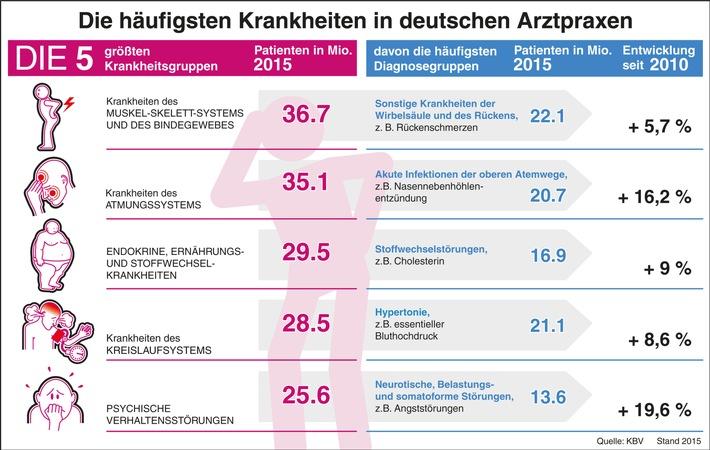 Volkskrankheiten / Deutschland hat Rücken und ringt nach Luft