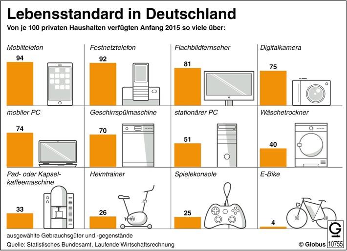 """""""Grafik des Monats"""" - Thema im Februar: Lebensstandard in Deutschland"""