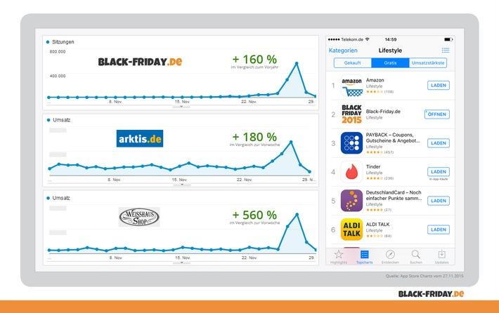 Das war der Black Friday 2015: Hundertausende User informieren sich auf Black-Friday.de über die besten Deals des Jahres