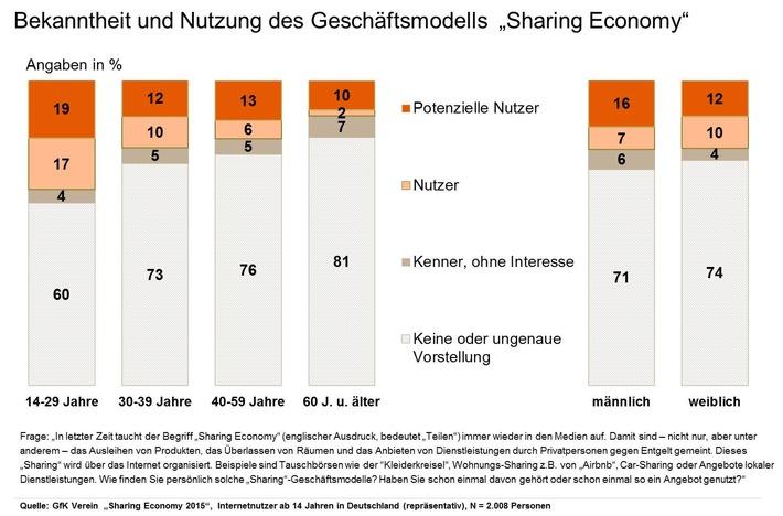 """Sharing Economy - eine Frage des Alters / Ergebnisse der Studie """"Sharing Economy 2015"""" des GfK Vereins"""