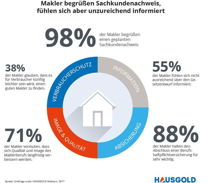 Anhörung im Deutschen Bundestag: Sachkundenachweis für Immobilienmakler