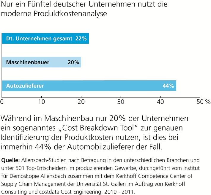 Deutsche Wirtschaft verschläft Trend: Nur ein Fünftel der Unternehmen nutzen Produktkostenanalyse