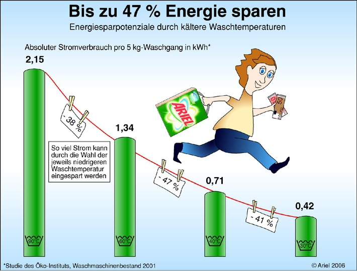 Bis zu 47 % Energie sparen / Energiesparpotenziale durch kältere Waschtemperaturen