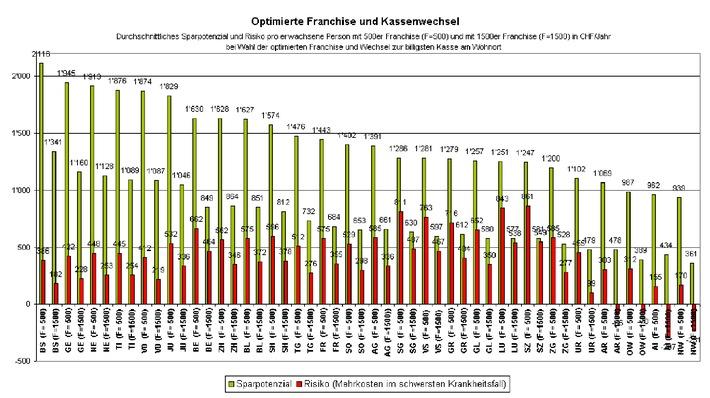 Möglichkeiten zum Prämiensparen werden nicht genutzt - Repräsentative Studie zum Kassenwechsel von comparis.ch