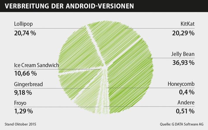 Über 80 Prozent der Android-Nutzer haben ein veraltetes Betriebssystem im Einsatz