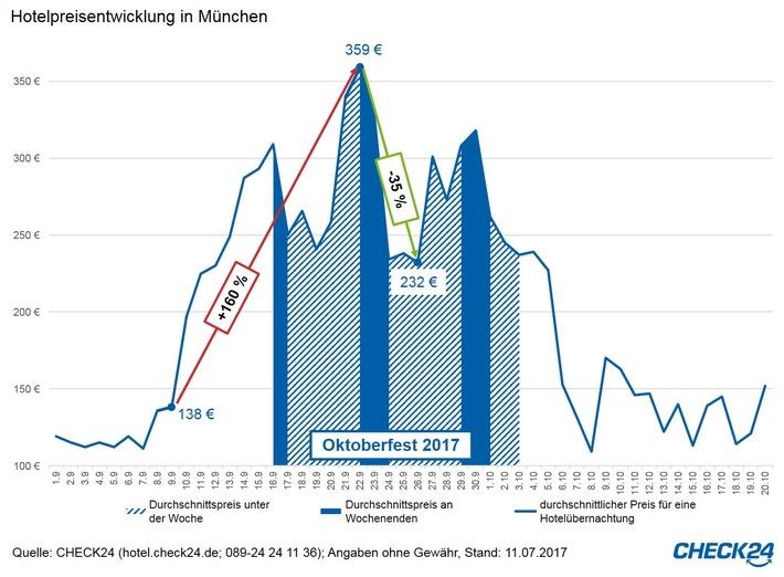 Oktoberfest 2017: Hotelpreise bis zu 160 Prozent höher als vor der Wiesn
