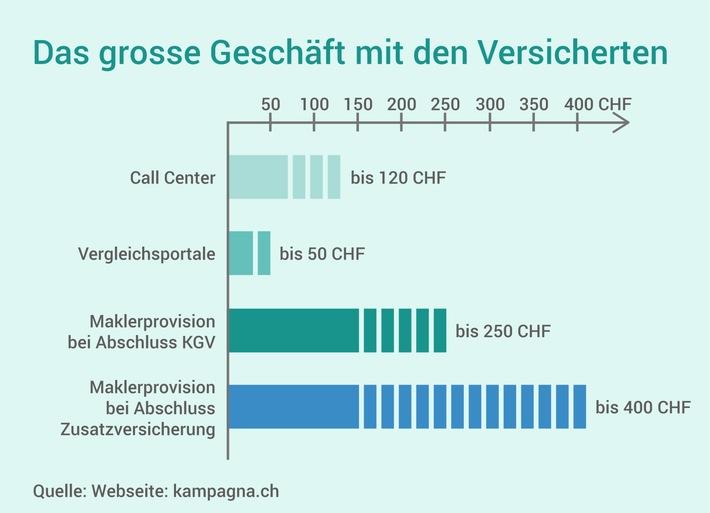 Jetzt reichts! Der Konsumentenverein Kampagna fordert bei den Krankenkassen 2.5 Millionen Franken für Ihre Teilnehmer beim Versicherungswechsel