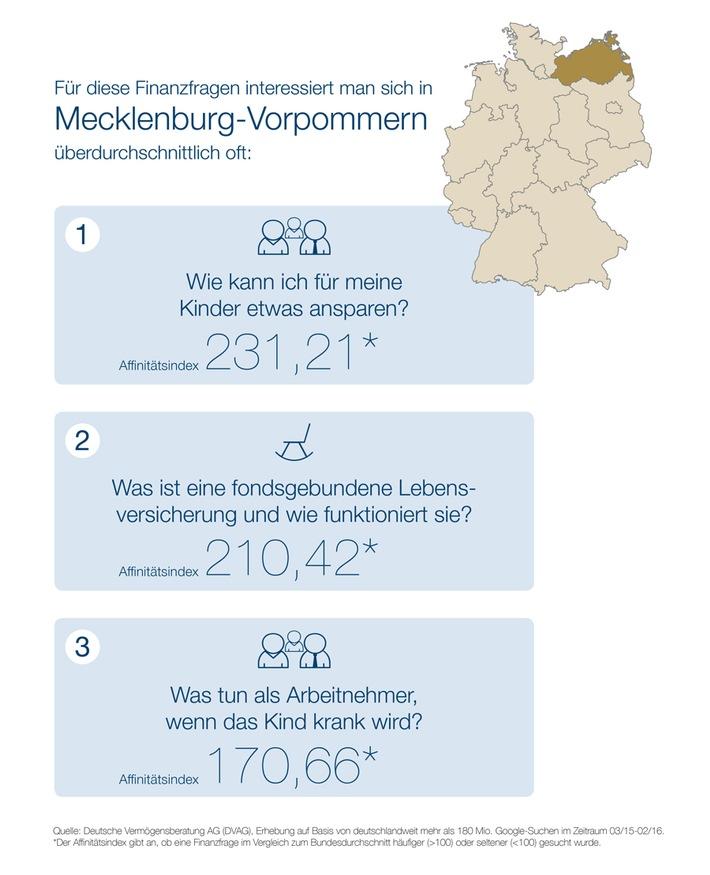 """""""Webcheck Finanzfragen"""" - Aktuelle Studie der DVAG und ibi research: Immobilienfinanzierung ist das Top-Thema für Finanzsurfer in Mecklenburg-Vorpommern"""
