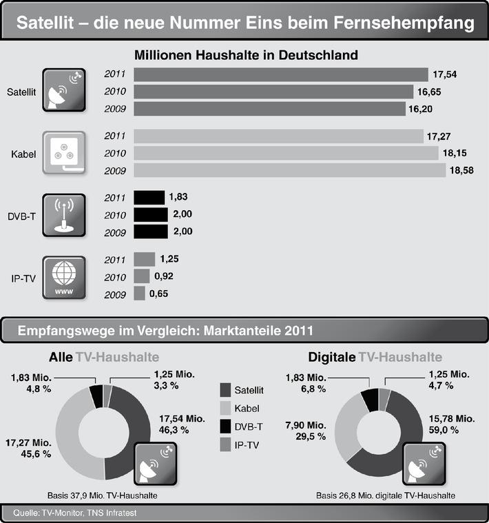 astra ist deutschlands neue nummer 1 beim tv empfang 17 5 millionen haushalte schauen ber. Black Bedroom Furniture Sets. Home Design Ideas