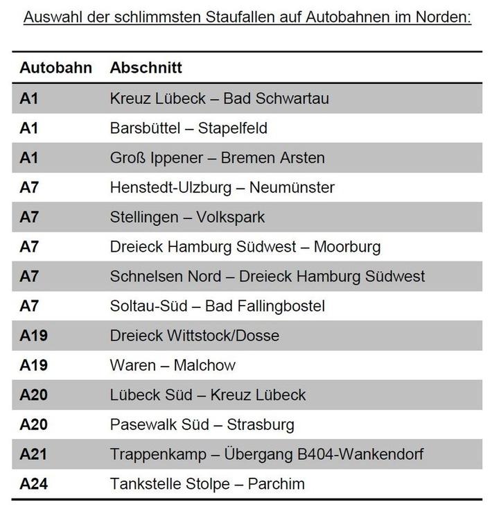 Staualarm: ADAC Hansa warnt vor Stillstand auf den norddeutschen Autobahnen