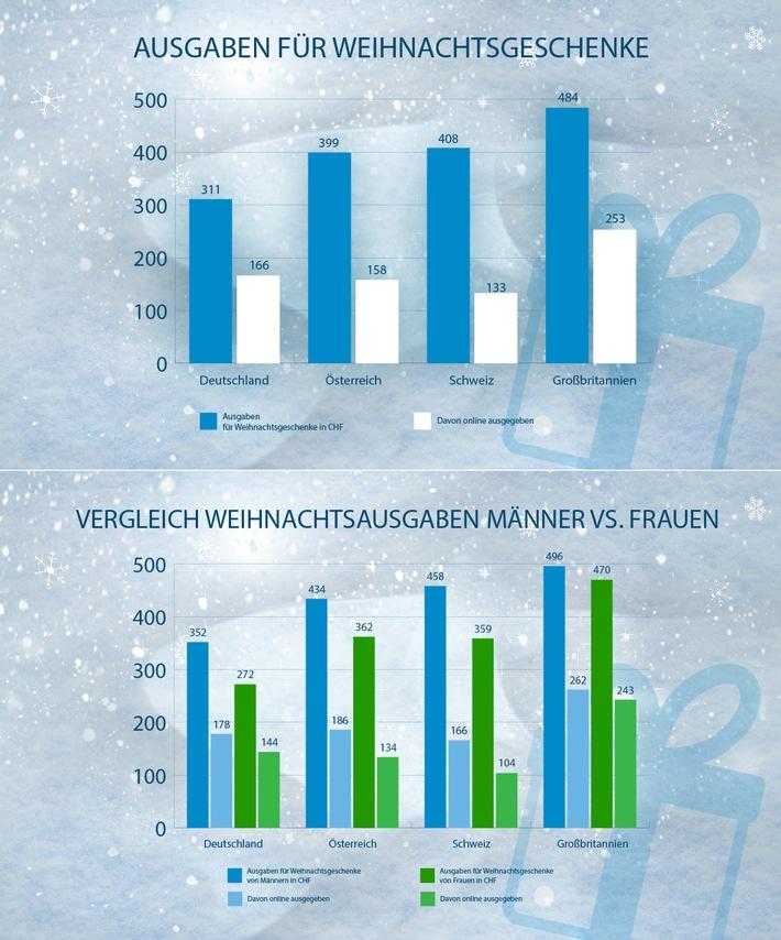 Schweizer Männer geben für Weihnachtsgeschenke / 27 % mehr aus als Frauen
