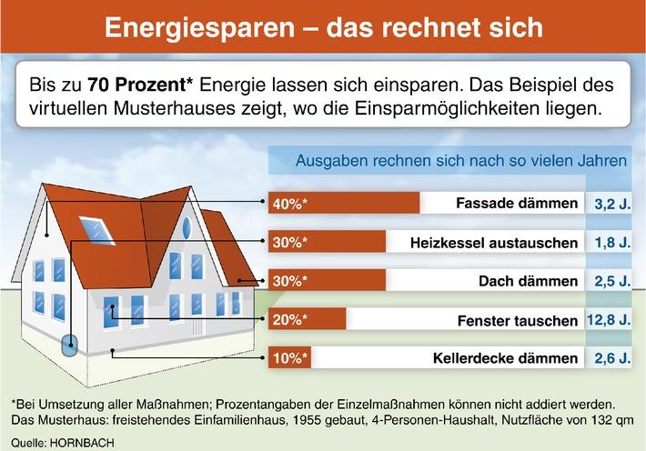 Energiesparen - das rechnet sich