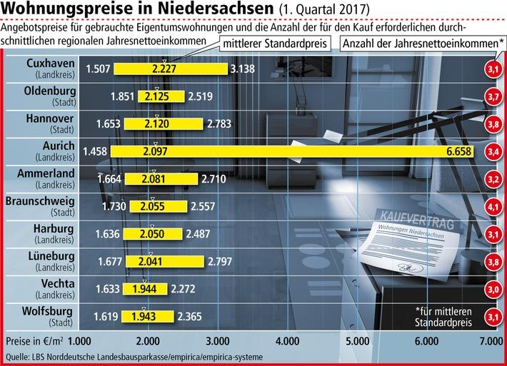 Wohnungspreise in Niedersachsen klettern weiter / Höchster Zuwachs im Landkreis Cuxhaven