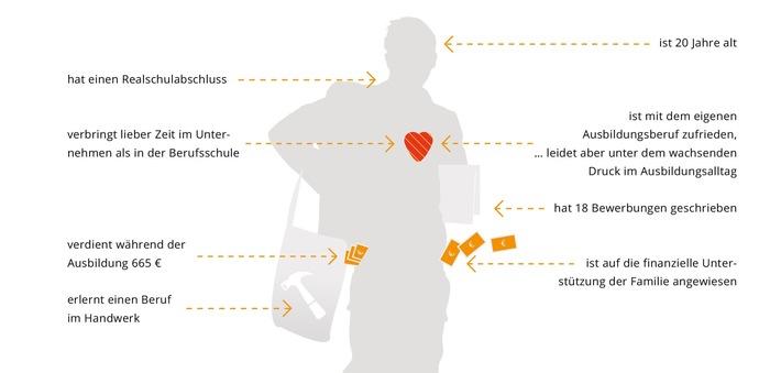 azubi.report 2016 zeichnet Meinungsbild der Azubis in Deutschland / Zukunftsmodell Ausbildung: Aufgrund interessanter Aufgaben und mehr Geld lohnt sich Ausbildung wieder