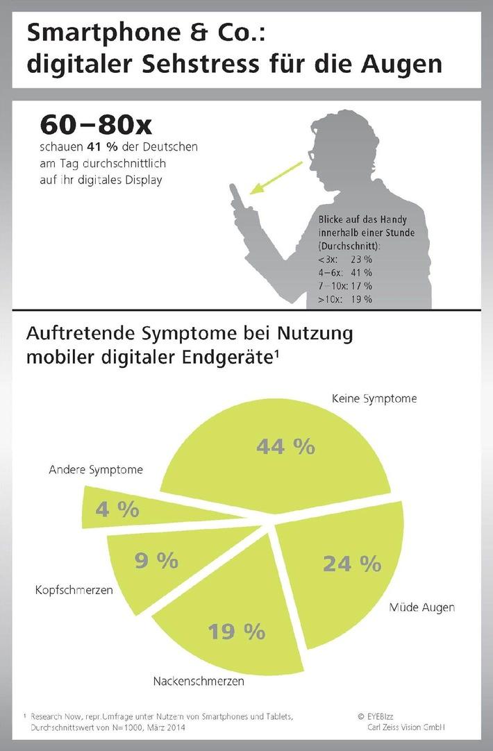 ZEISS-Studie hat herausgefunden: 60 bis 80 mal schaut der Deutsche im Schnitt täglich auf ein Smartphone oder anderes mobiles Endgerät