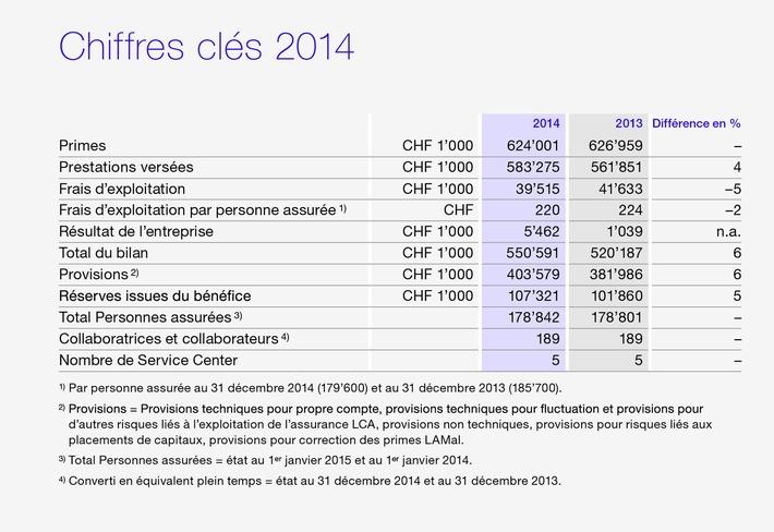 Exercice 2014: Bilan annuel positif chez Atupri