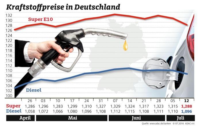 Benzinpreis deutlich gesunken / Auch Dieselfahrer profitieren von billigem Rohöl