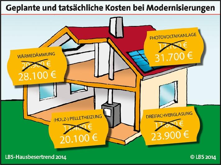 Kosten für Modernisierung werden häufig unterschätzt