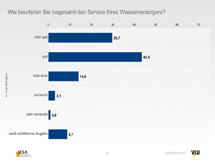 TWIS-Langzeitstudie belegt hohe Sensibilität für Qualität und Leistung / Fracking: Verbraucher sorgen sich um Wasserqualität