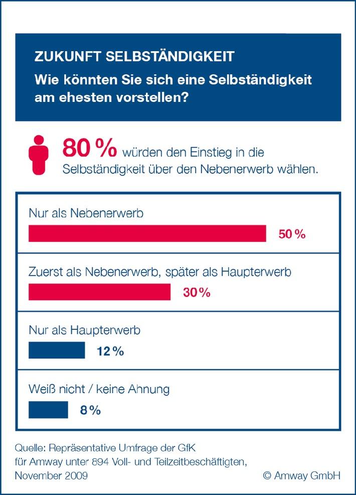 Trend zum Zweitjob: Nebenberufliche Selbständigkeit wird immer beliebter / 80 Prozent der Beschäftigten in Deutschland halten  nebenberufliche Selbständigkeit für attraktivste Form der Selbständigkeit
