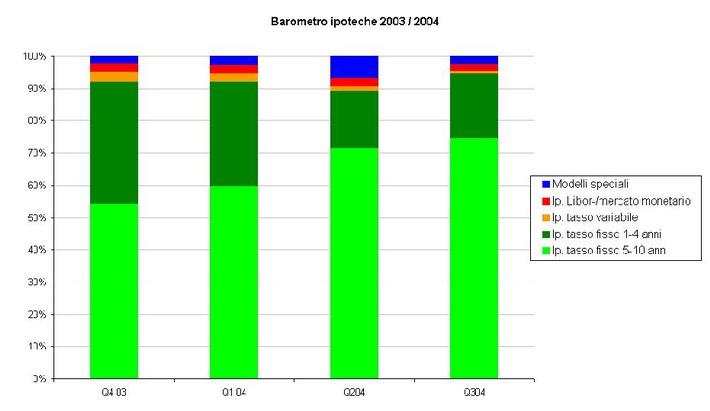 Forte fiducia nell'ipoteca a tasso fisso: Barometro-ipoteche-comparis del terzo trimestre 2004
