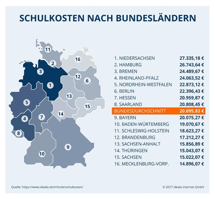 studie ermittelt das kostet ein schulleben in deutschland schullaufbahn kostet im schnitt 20. Black Bedroom Furniture Sets. Home Design Ideas