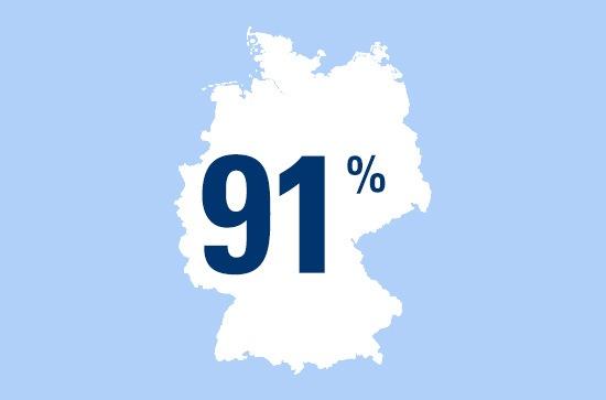 Zahl des Tages: 91 Prozent der Deutschen sind mit ihrem Leben zufrieden