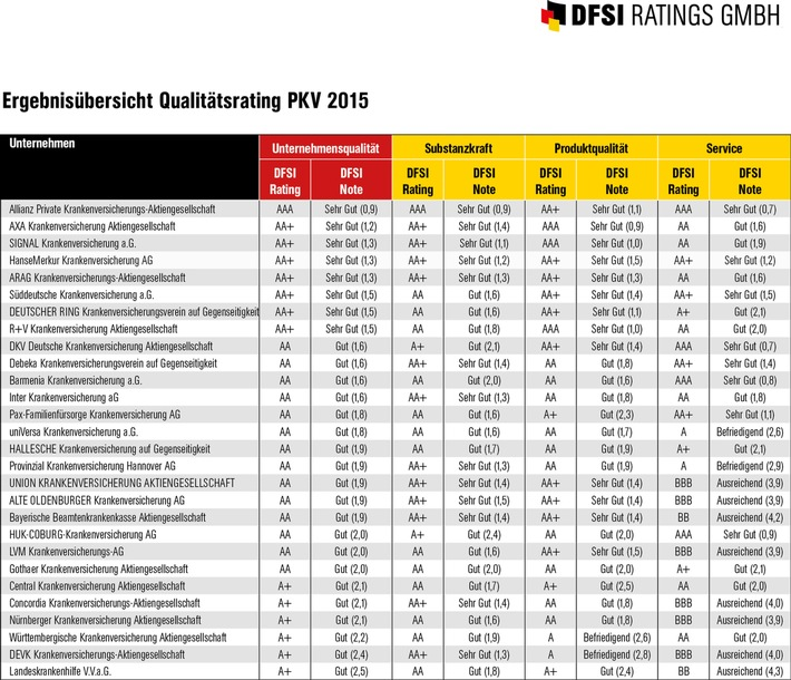 DFSI Qualitätsrating: Die besten Privaten Krankenversicherer 2015