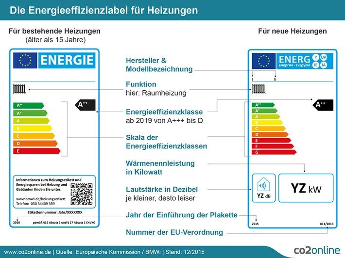 Worauf Verbraucher 2016 achten müssen: Neues Effizienzlabel für alte Heizungen (mit Infografik) / Steigende Anforderungen und höhere KfW-Förderungen für energieeffizientes Bauen / Strom wird teurer