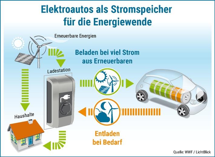 in Autohersteller lassen Zukunft vorbei fahrenUmfrage ergibt: Autohersteller in Europa vernachlässigen neben E-Mobilität auch die Integration von E-Autos in das Stromnetz