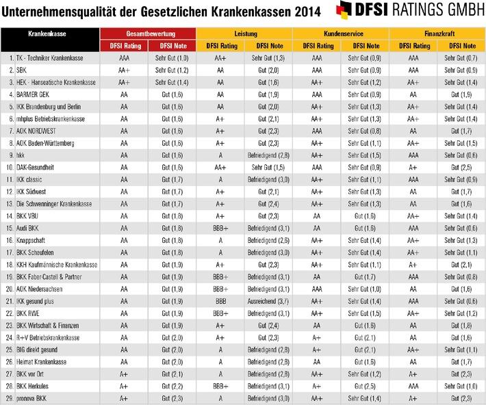Neues GKV-Rating der Gesetzlichen Krankenkassen 2014 / Bewertung der Kennzahlen zu Leistung, Kundenservice und Finanzkraft