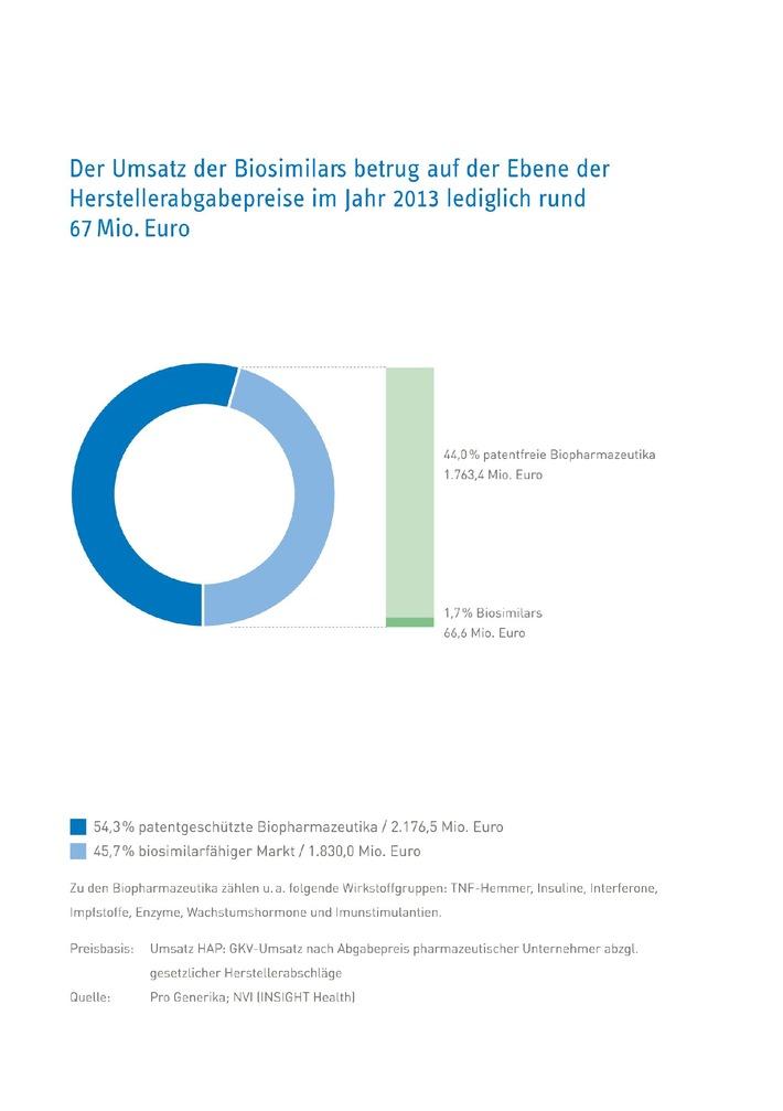 Zahl des Monats März: 1,76 Milliarden Euro / Biopharmazeutika im Wert von 1,76 Milliarden Euro bereits patentfrei