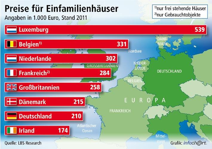 Deutsche Häuser relativ preisgünstig / Eigenheime in vielen Nachbarländern deutlich teurer - Spitzenreiter Luxemburg zieht weiter davon - Geplatzte Preisblase in Irland