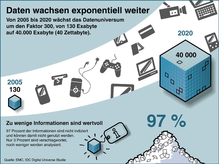Neue Studie zum digitalen Universum entdeckt Big Data Gap