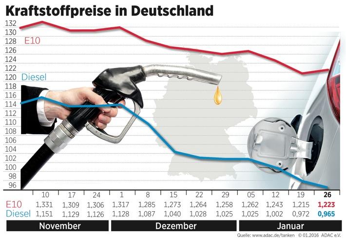 Benzin teurer, Diesel günstiger / Preisdifferenz zwischen beiden Kraftstoffsorten bei knapp 26 Cent